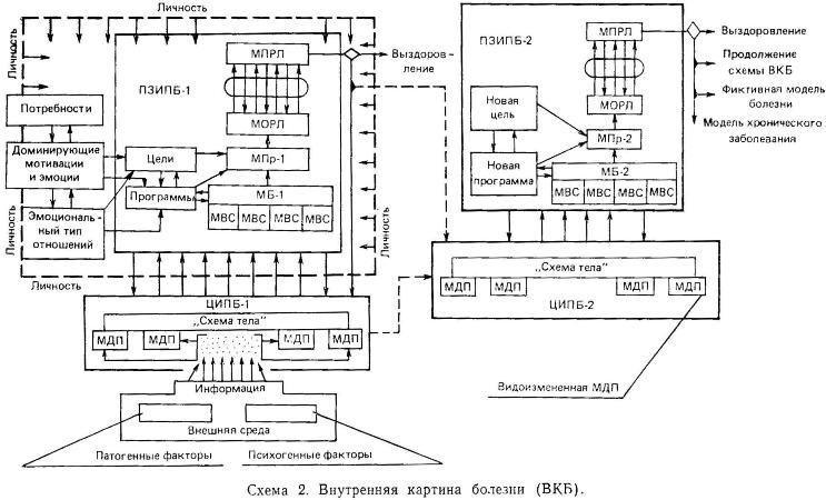 Функциональная структура ВКБ.